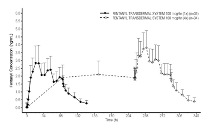 Serum Fentanyl Concentrations Following Single and Multiple Applications of A Fentanyl Transdermal System 100 mcg/hr