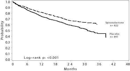 This is Figure 1. Survival by Treatment Group in The Randomized Spironolactone Evaluation Study