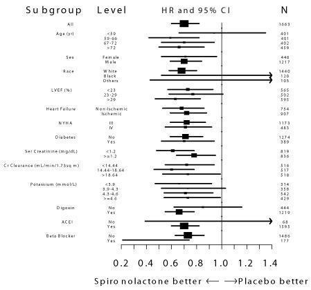 This is an image of Figure 2. Hazard Ratios of All-Cause Mortality by Subgroup in The Randomized Spironolactone Evaluation Study