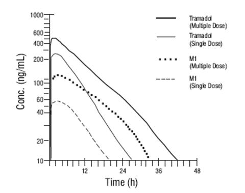 Mean Tramadol and M1 Plasma Concentration Profiles