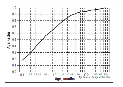 This is a graph of age plotted on a logarithmic scale in months.