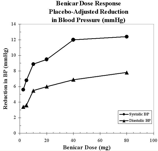 Benicar Dose Response: Placebo-adjusted Reduction in Blood Pressure (mm Hg)