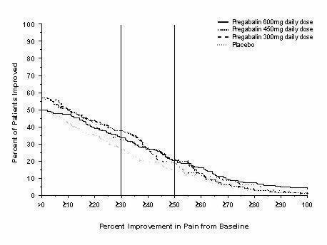 Figure 8: Patients Achieving Various Levels of Pain Relief – Fibromyalgia Study F1