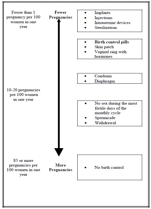 Birth Control Methods Chart