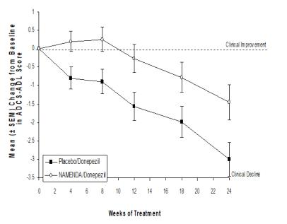 Figure 5: Time course of the change from baseline in  ADCS-ADL score for patients completing 24 weeks of treatment.