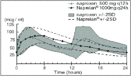 Plasma Naproxen Concentrations Mean of 24 Subjects (+/-2SD) (Steady State, Day 5)