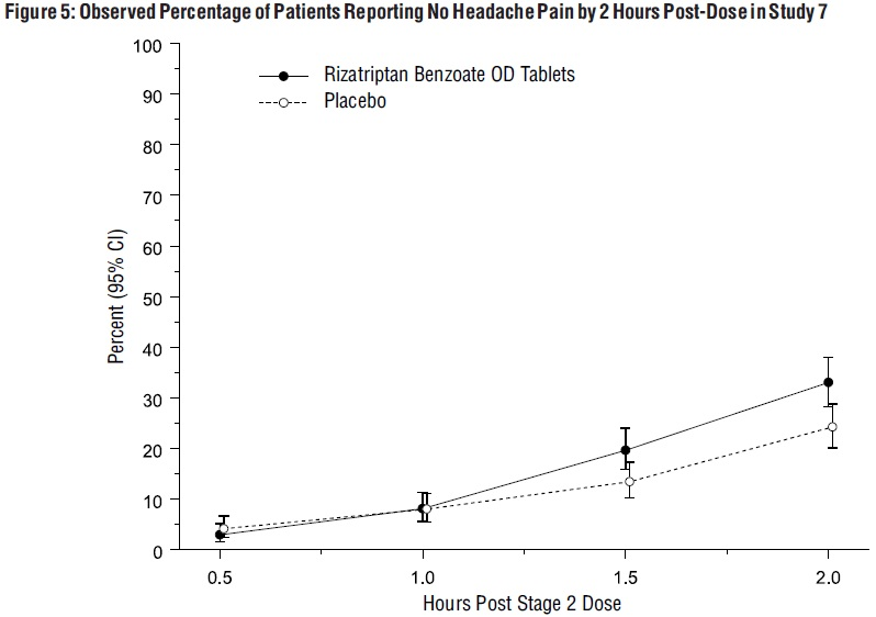 Rizatriptan Benzoate Tablet, Orally Disintegrating [Citron Pharma Llc]