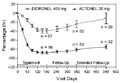 Figure 6 Mean percent change from baseline in serum alkaline phosphatase excess by visit