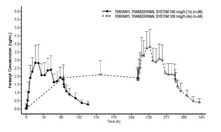 Figure 1: Serum Fentanyl Concentrations Following Single and Multiple Applications of Fentanyl Transdermal System 100 mcg/h