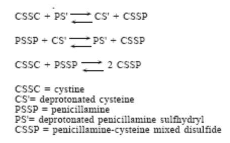 Drug Configuration