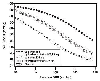 Figure 2:  Probability of Achieving Diastolic Blood Pressure Less Than 90 mmHg at Week 8