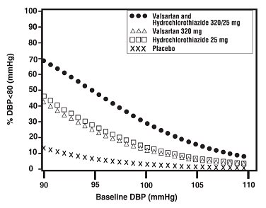 Figure 4:  Probability of Achieving Diastolic Blood Pressure Less Than 80 mmHg at Week 8