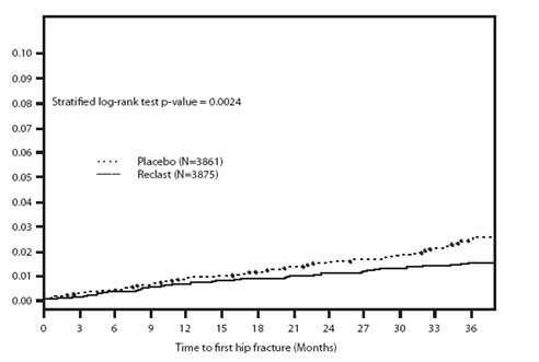 Figure 1. Cumulative Incidence of Hip Fracture Over 3 Years