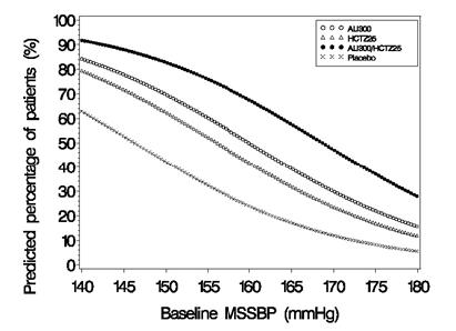 Figure 1: Probability of Achieving Systolic Blood Pressure (SBP) <140 mmHg