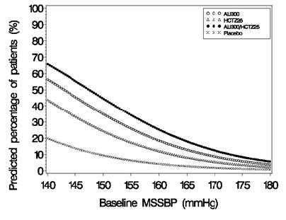Figure 2: Probability of Achieving Systolic Blood Pressure (SBP) <130 mmHg