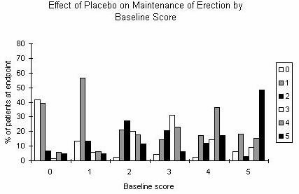 image of figure 3 (Effect of Viagra and Placebo)