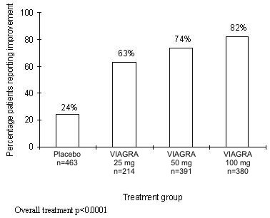 image of figure 4 (Percentage of Patients Reporting)