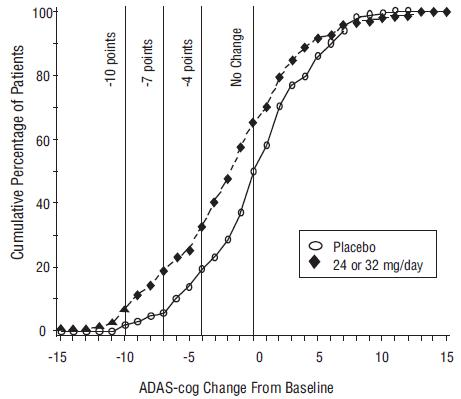 Figure 11:	Cumulative Percentage of Patients Completing 13 Weeks of Double-Blind Treatment With Specified Changes from Baseline in ADAS-cog Scores. The Percentages of Randomized Patients Who Completed the Study Were: Placebo 90%, 24 to 32 mg/day 67%.