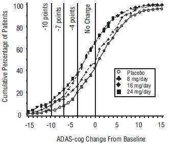 Figure 2: Cumulative Percentage of Patients Completing 21 Weeks of Double-Blind Treatment With Specified Changes From Baseline in ADAS-cog Scores. The Percentages of Randomized Patients Who Completed the Study Were: Placebo 84%, 8 mg/day 77%, 16 mg/day 78% and 24 mg/day 78%.