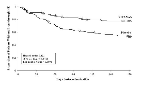 Kaplan-Meier Event-Free Curves Graph