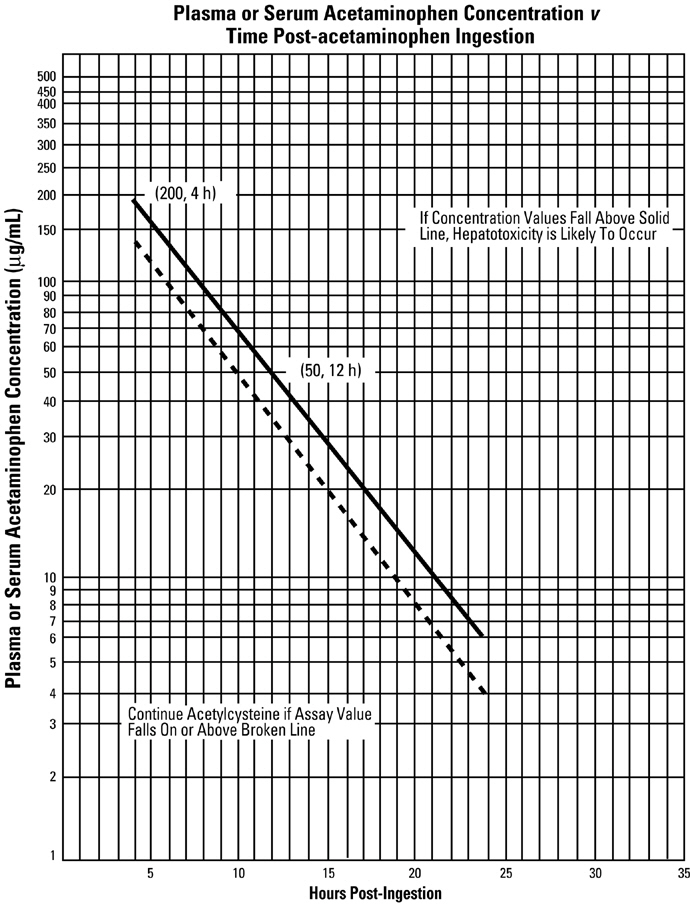 chart plasma or serum acetaminophen concentration v time post-acetaminophen ingestion