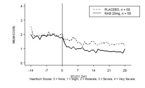 Mean Daytime Heartburn Scores RAB-USA-3