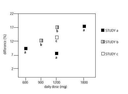 Figure-4 Responder Rate