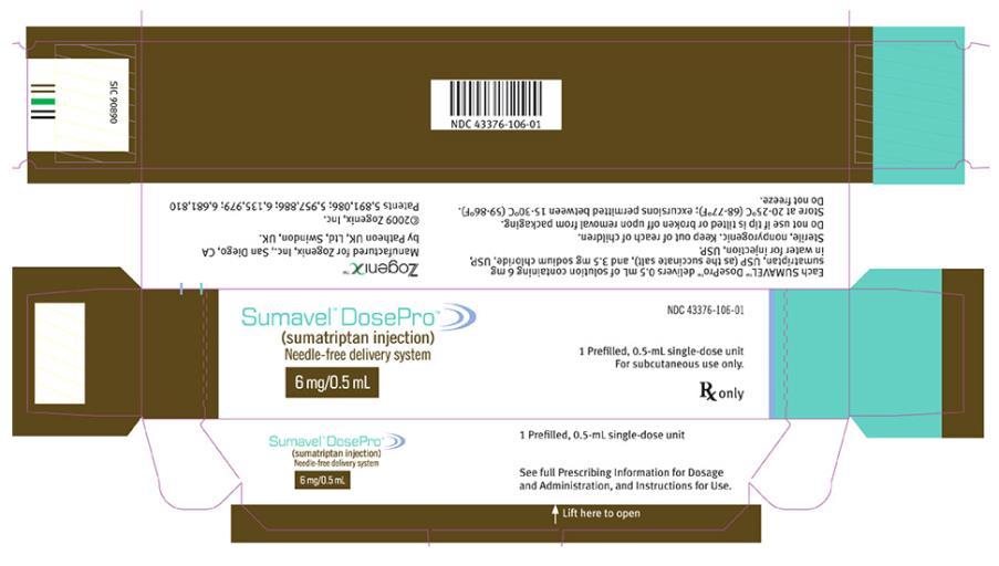 Sumavel Dosepro (Sumatriptan) Injection [Zogenix, Inc.]