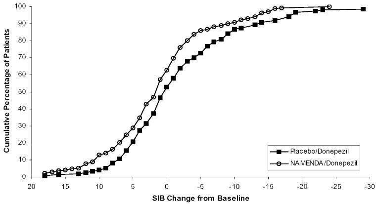image of Figure 8: Cumulative percentage graph
