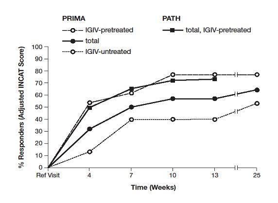 Privigen (Human Immunoglobulin G) Liquid [Csl Behring Ag]