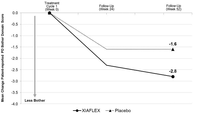 Figure 4. Mean Change in Patient-Reported Peyronie's Disease Bother Domain Score – Study 1