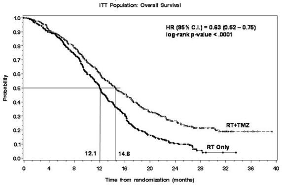 FIGURE 1: Kaplan-Meier Curves for Overall Survival (ITT Population)