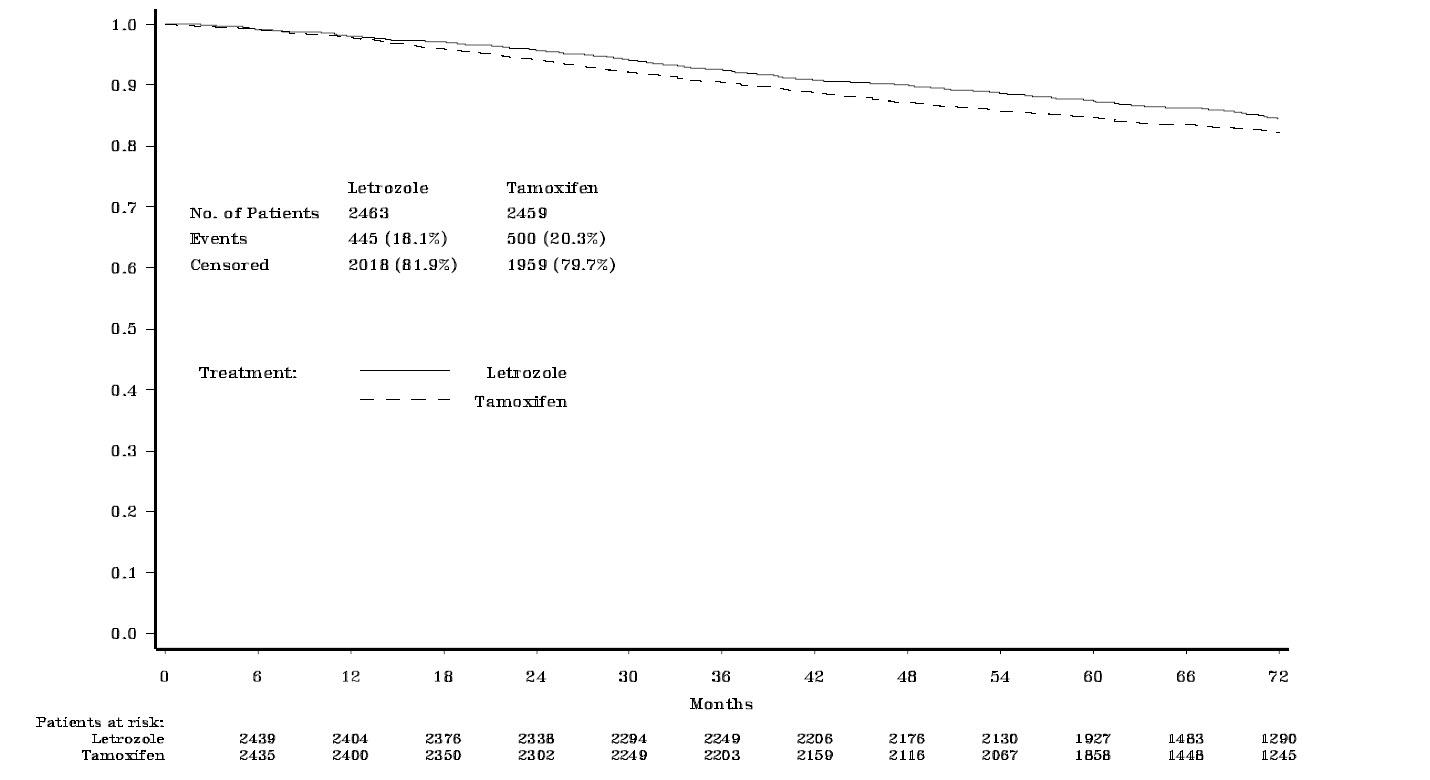 Figure 1: Disease-Free Survival (Median follow-up 73 months, ITT Approach)