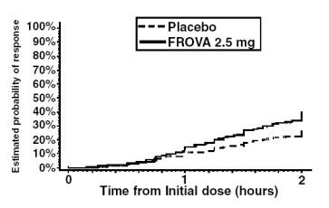 Figure 1: Estimated Probability of Achieving Initial Headache Response Within 2 Hours