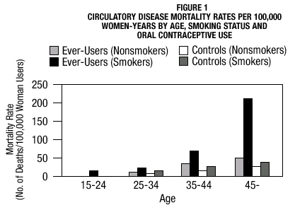 Figure 1 Circulatory Disease Mortality Rates per 100,000 Women-Years by age, Smoking Status and Oral Contraceptive Use