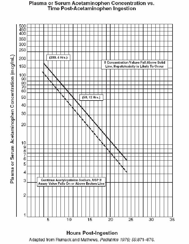 Nomogram - estimating potential for hepatotoxicity
