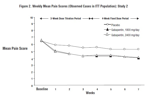 Figure 2. Weekly Mean Pain Scores (Observed Cases in ITT Population): Study 2