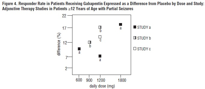 Figure 4. Responder Rate in Patients Receiving Gabapentin Expressed as a Difference from Placebo by Dose and Study: Adjunctive Therapy Studies in Patients ≥12 Years of Age with Partial Seizures