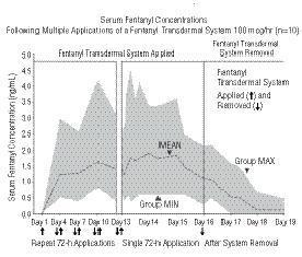 serum fentanyl concentrations figure