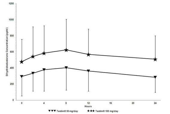 Figure 2: Mean Steady-State Serum Dihydrotestosterone (±SD) (pg/mL) Concentrations on Day 30 in Patients Applying Testim® Once Daily