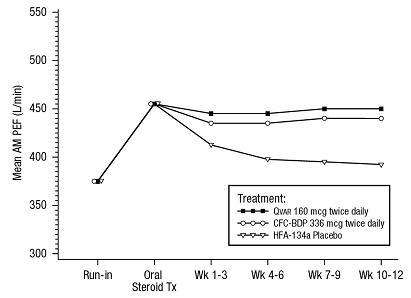 12-Week Graph