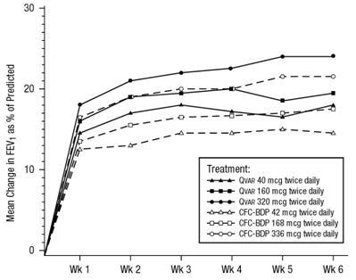 6-Week Graph
