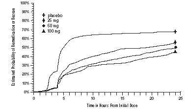 Figure 2. The Estimated Probability of Patients Taking a Second Dose or Other Medication for Migraine Over the 24 Hours Following the Initial Dose of Study Treatment*
