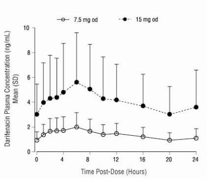 Figure 1	Mean (SD) Steady State Darifenacin Plasma Concentration Time Profiles for ENABLEX® 7.5 and 15 mg in Healthy Volunteers Including Both CYP2D6 EMs and PMs*