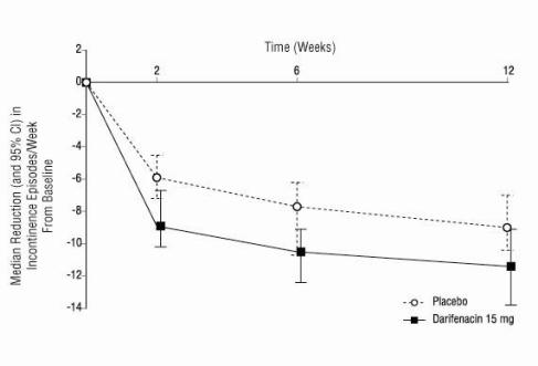 Figures 2 a,b,c.	Median Change from Baseline at Weeks 2, 6, 12 for Number of Incontinence Episodes per Week (Studies 1, 2 and 3)  Figure 2c, Study 3