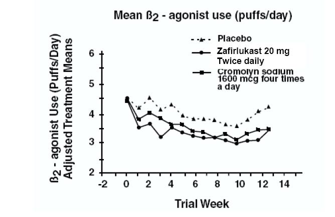 Mean Beta2 - agonist use (puffs/day)