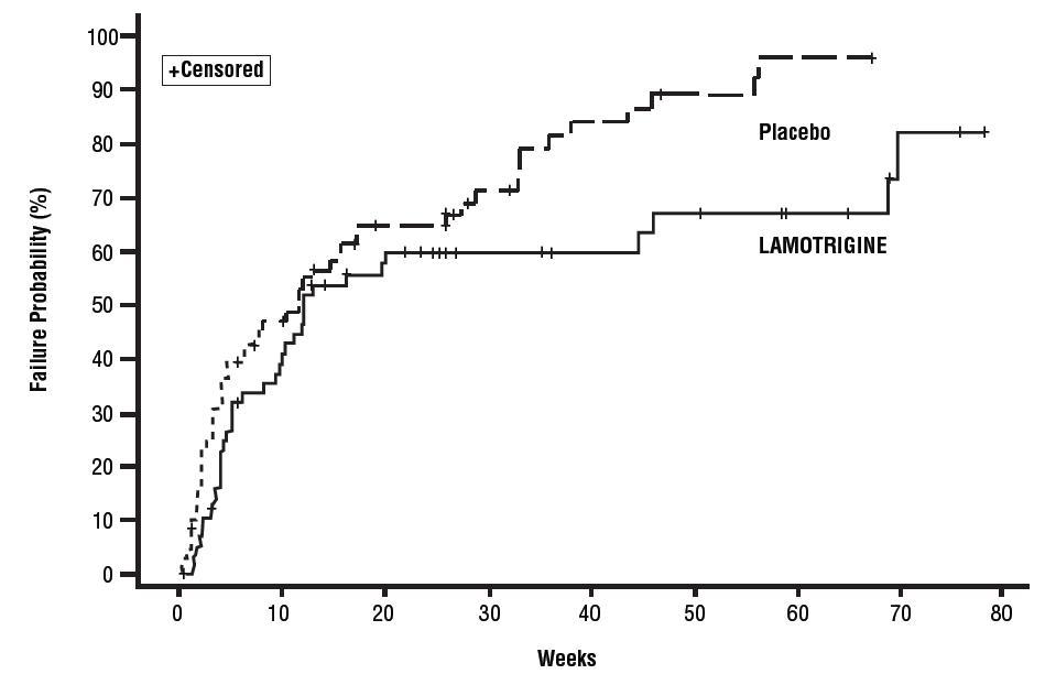 Figure 1: Kaplan-Meier Estimation of Cumulative Proportion of Patients with Mood Episode (Trial 1)