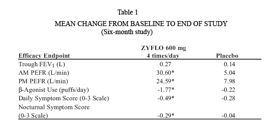 Mean Change from Baseline to End of Study