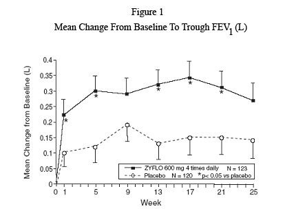 Mean Change From Baseline to Trough FEV1 (L)