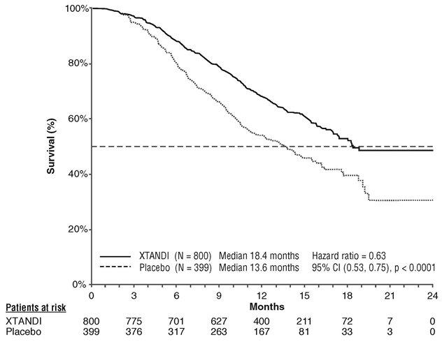 Figure 3. Kaplan-Meier Overall Survival Curves (Intent-to-Treat Analysis)Figure 3. Kaplan-Meier Overall Survival Curves (Intent-to-Treat Analysis)